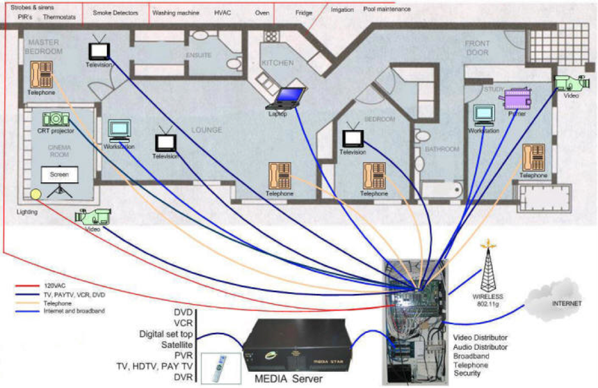 Home Automation Wiring Wiring Diagram